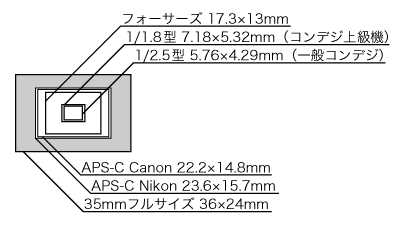 CMOSセンサー比較